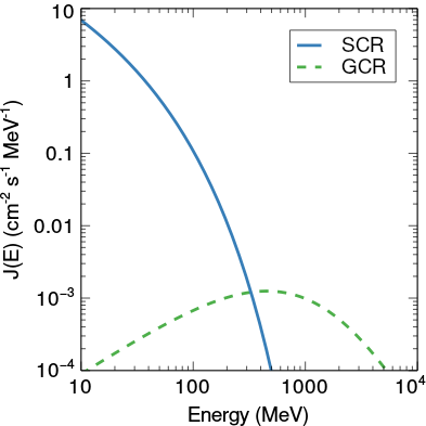 SCR and GCR Spectrum